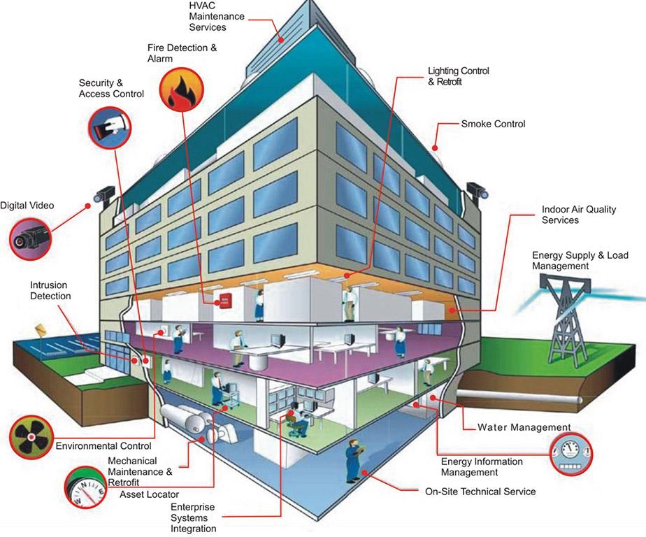 Giải pháp quản lý tòa nhà (BMS) - Honeywell