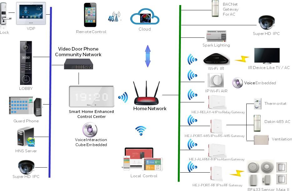 Hệ thống Nhà thông minh (SMH)